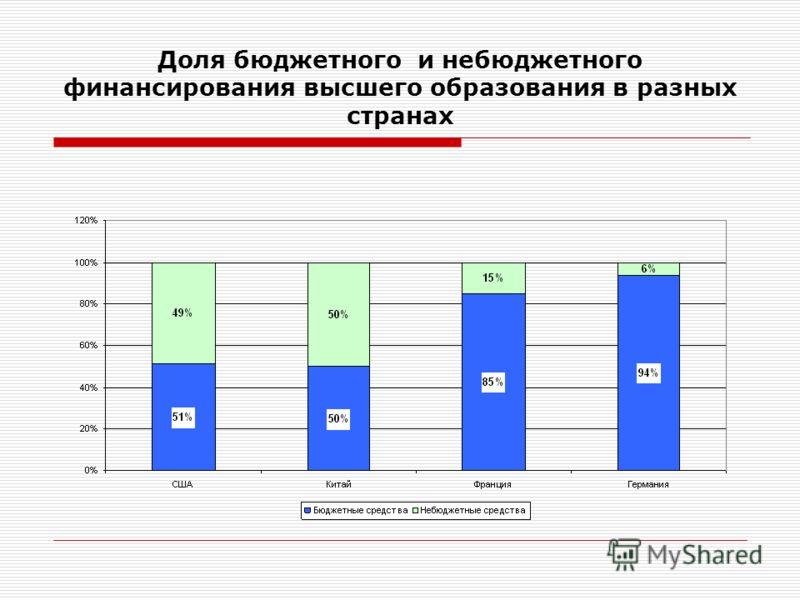 Доля бюджетного и небюджетного финансирования высшего образования в разных странах