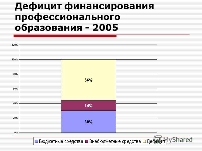 Дефицит финансирования профессионального образования - 2005