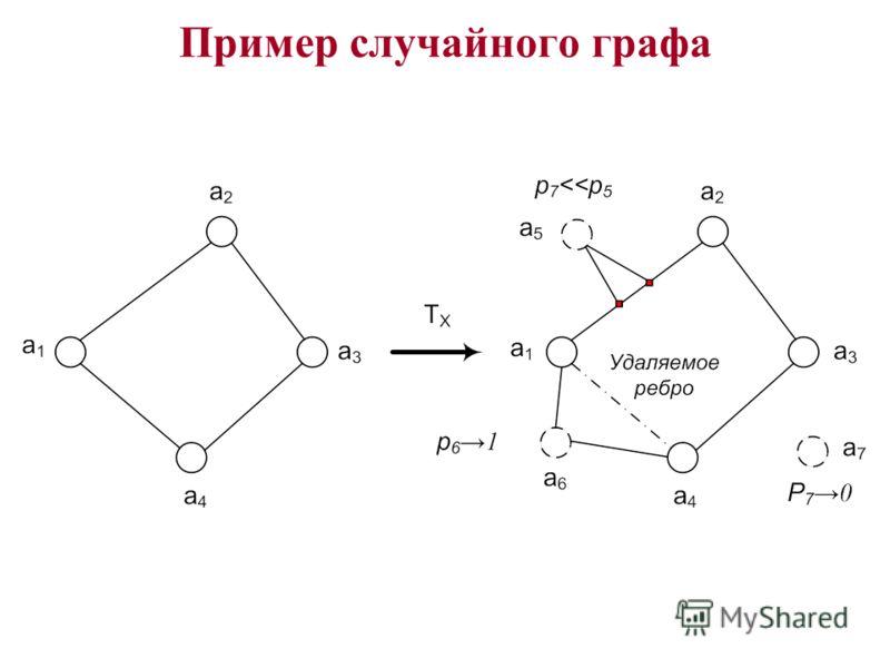 Пример случайного графа