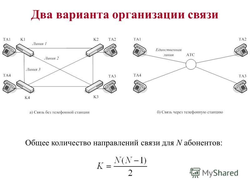 Два варианта организации связи Общее количество направлений связи для N абонентов: