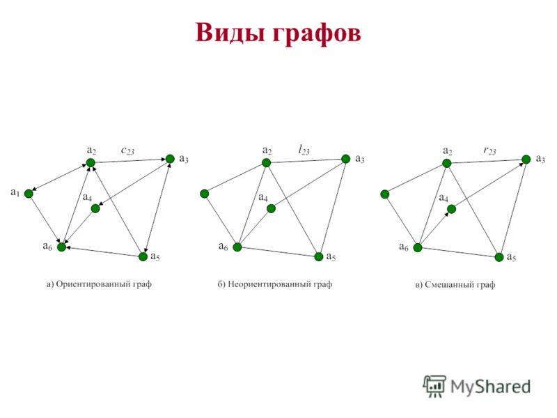 Виды графов
