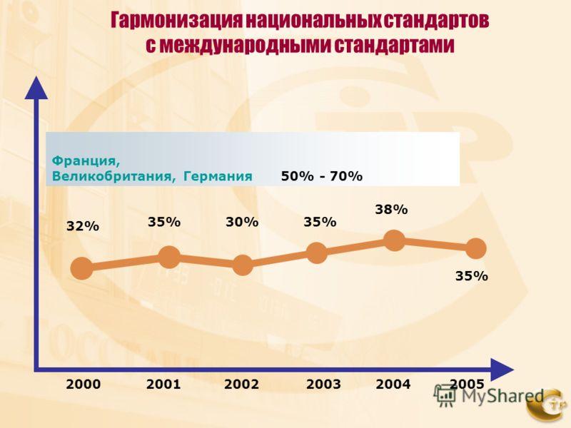 2000 200120022003 32% Франция, Великобритания, Германия 50% - 70% 20052004 35%30%35% 38% 35% Гармонизация национальных стандартов с международными стандартами
