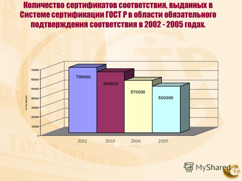 Количество сертификатов соответствия, выданных в Системе сертификации ГОСТ Р в области обязательного подтверждения соответствия в 2002 - 2005 годах.