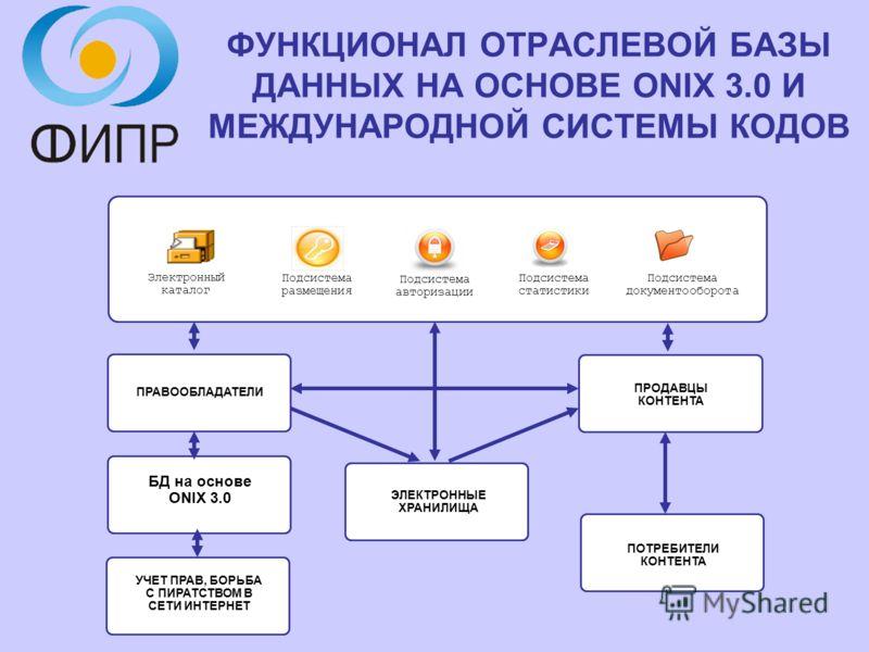 ФУНКЦИОНАЛ ОТРАСЛЕВОЙ БАЗЫ ДАННЫХ НА ОСНОВЕ ONIX 3.0 И МЕЖДУНАРОДНОЙ СИСТЕМЫ КОДОВ Подсистема авторизации Электронный каталог Подсистема размещения Подсистема статистики Подсистема документооборота ЭЛЕКТРОННЫЕ ХРАНИЛИЩА ПРАВООБЛАДАТЕЛИ ПРОДАВЦЫ КОНТЕ