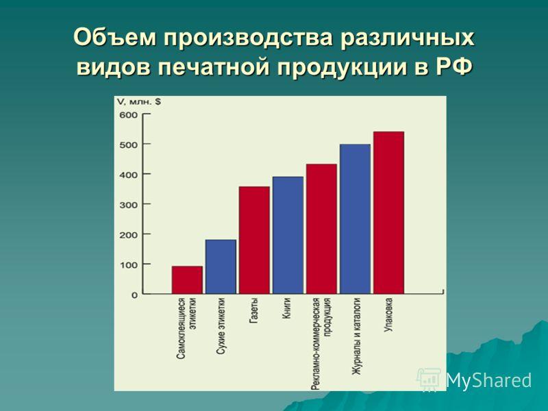Объем производства различных видов печатной продукции в РФ