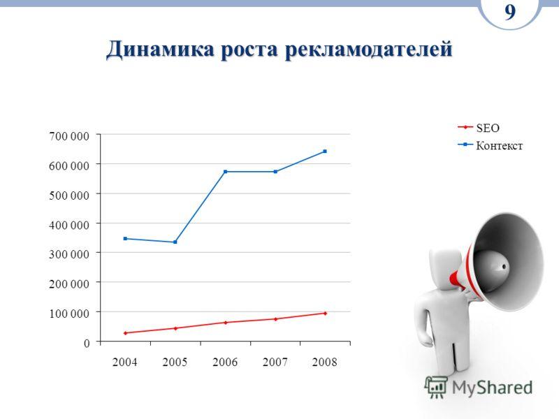 Динамика роста рекламодателей 9 0 100 000 200 000 300 000 400 000 500 000 600 000 700 000 20042005200620072008 SEO Контекст