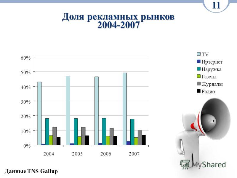 Доля рекламных рынков 2004-2007 11 0% 10% 20% 30% 40% 50% 60% 2004200520062007 TV Иртернет Наружка Газеты Журналы Радио Данные TNS Gallup