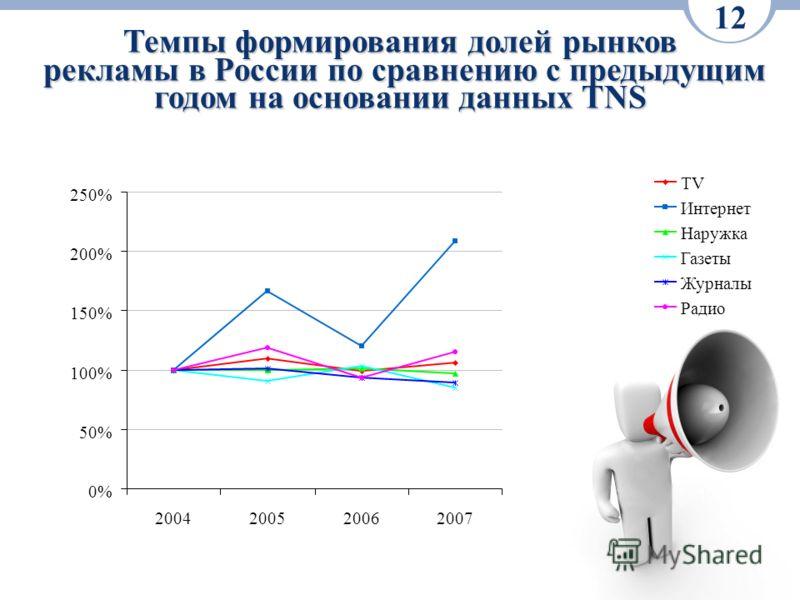 Темпы формирования долей рынков рекламы в России по сравнению с предыдущим годом на основании данных TNS 12 0% 50% 100% 150% 200% 250% 2004200520062007 TV Интернет Наружка Газеты Журналы Радио