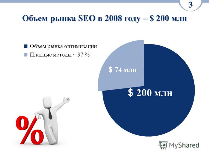 3 Объем рынка SEO в 2008 году – $ 200 млн $ 200 млн $ 74 млн Объем рынка оптимизации Платные методы ~ 37 %
