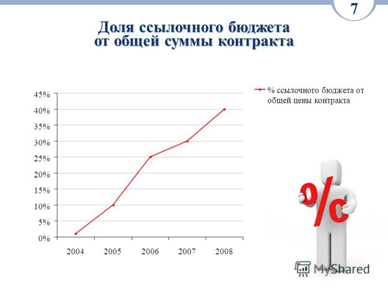 Доля ссылочного бюджета от общей суммы контракта 7 0% 5% 10% 15% 20% 25% 30% 35% 40% 45% 20042005200620072008 % ссылочного бюджета от общей цены контракта
