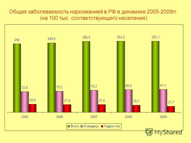 Общая заболеваемость наркоманией в РФ в динамике 2005-2009гг. (на 100 тыс. соответствующего населения)
