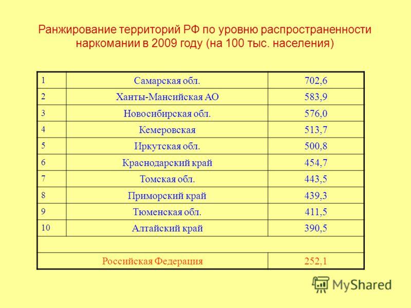 Ранжирование территорий РФ по уровню распространенности наркомании в 2009 году (на 100 тыс. населения) 1 Самарская обл.702,6 2 Ханты-Мансийская АО583,9 3 Новосибирская обл.576,0 4 Кемеровская513,7 5 Иркутская обл.500,8 6 Краснодарский край454,7 7 Том