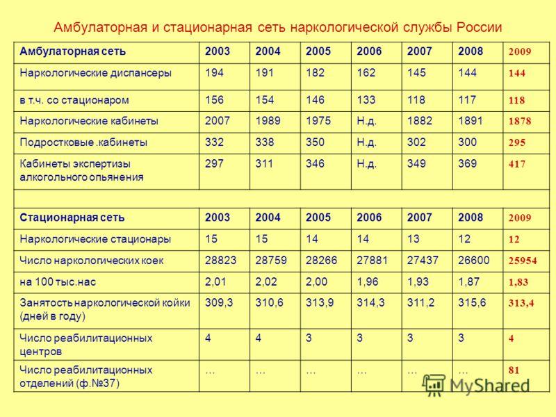 Амбулаторная и стационарная сеть наркологической службы России Амбулаторная сеть200320042005200620072008 2009 Наркологические диспансеры194191182162145144 в т.ч. со стационаром156154146133118117 118 Наркологические кабинеты200719891975Н.д.18821891 18