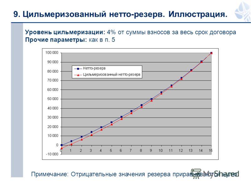 9. Цильмеризованный нетто-резерв. Иллюстрация. Уровень цильмеризации: 4% от суммы взносов за весь срок договора Прочие параметры: как в п. 5 Примечание: Отрицательные значения резерва приравниваются нулю.