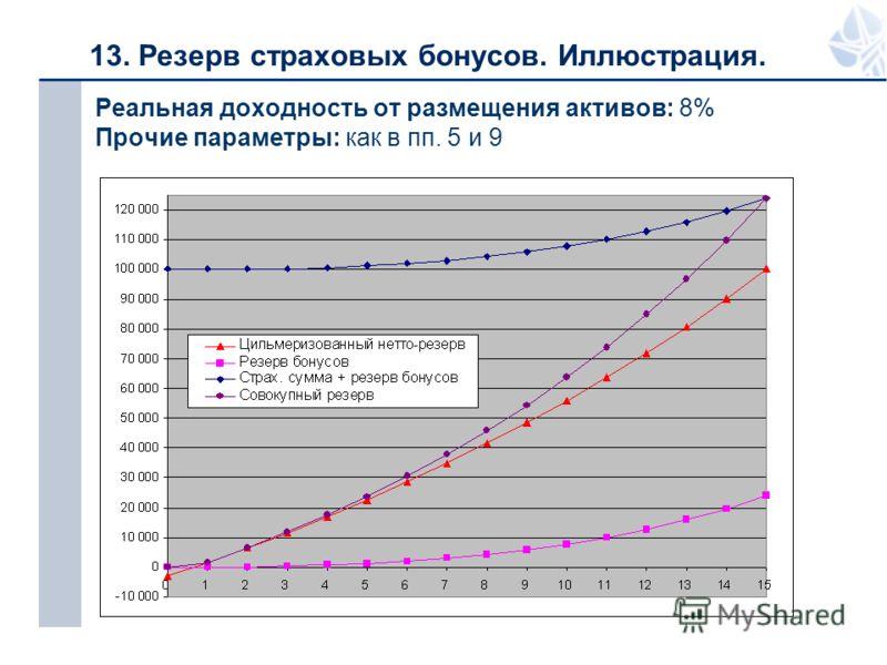 13. Резерв страховых бонусов. Иллюстрация. Реальная доходность от размещения активов: 8% Прочие параметры: как в пп. 5 и 9