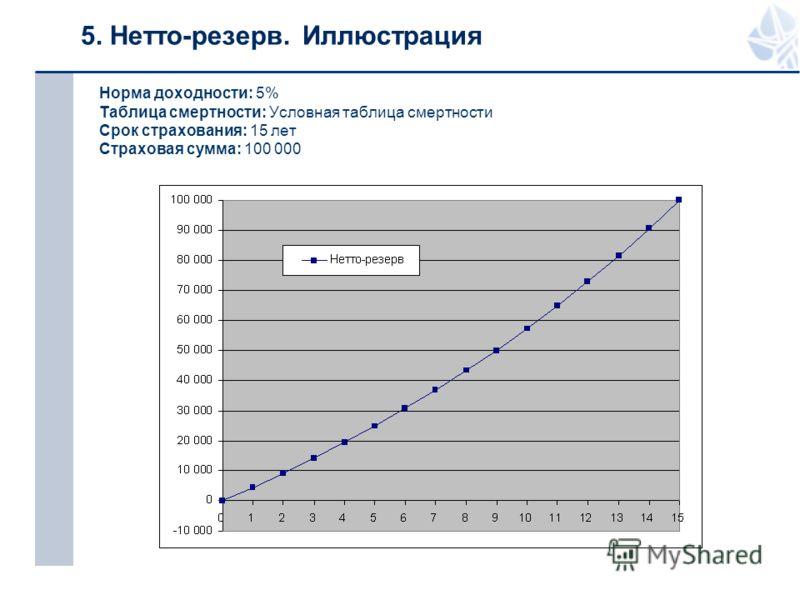 5. Нетто-резерв. Иллюстрация Норма доходности: 5% Таблица смертности: Условная таблица смертности Срок страхования: 15 лет Страховая сумма: 100 000