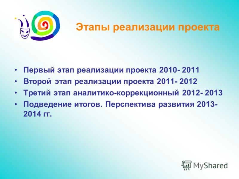 Этапы реализации проекта Первый этап реализации проекта 2010- 2011 Второй этап реализации проекта 2011- 2012 Третий этап аналитико-коррекционный 2012- 2013 Подведение итогов. Перспектива развития 2013- 2014 гг.
