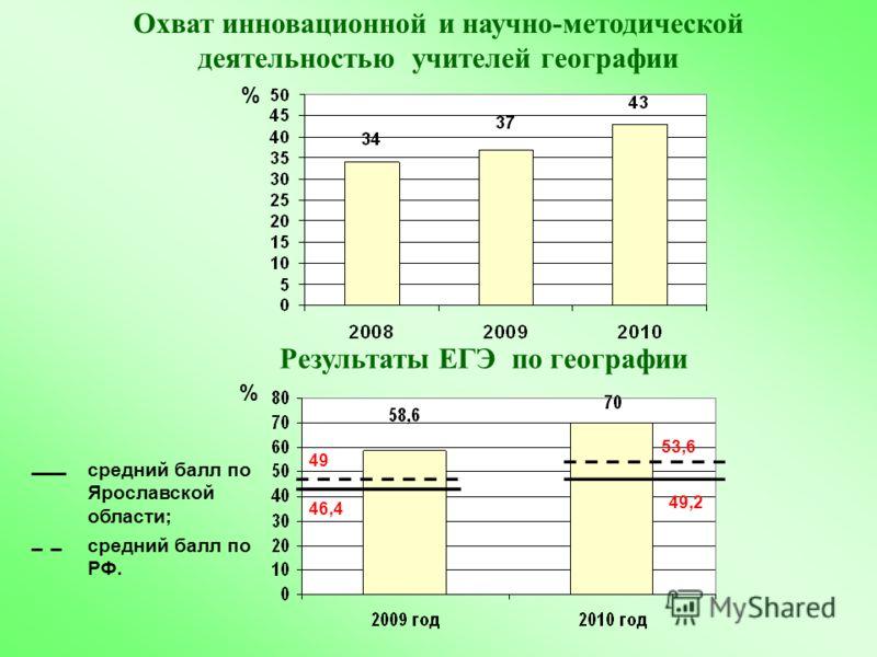 % % Охват инновационной и научно-методической деятельностью учителей географии Результаты ЕГЭ по географии % средний балл по Ярославской области; 49 46,4 53,6 49,2 средний балл по РФ.