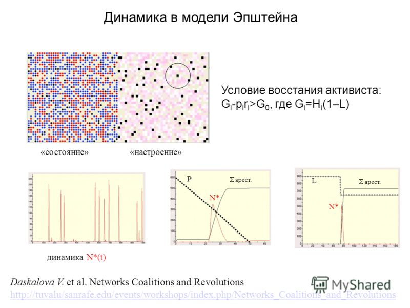 Daskalova V. et al. Networks Coalitions and Revolutions http://tuvalu/sanrafe.edu/events/workshops/index.php/Networks_Coalitions_and_Revolutions «состояние»«настроение» динамика N*(t) N* P арест. L N* арест. Динамика в модели Эпштейна Условие восстан