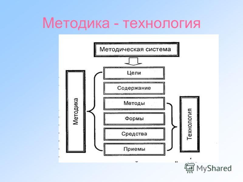 Методика - технология