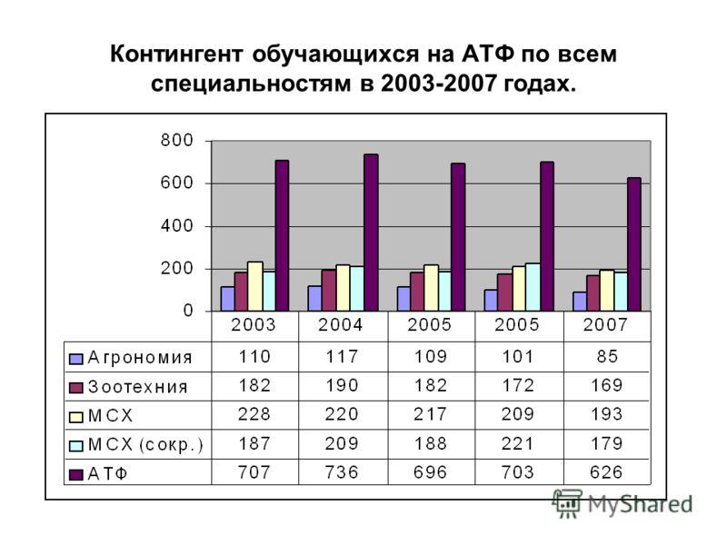 Контингент обучающихся на АТФ по всем специальностям в 2003-2007 годах.