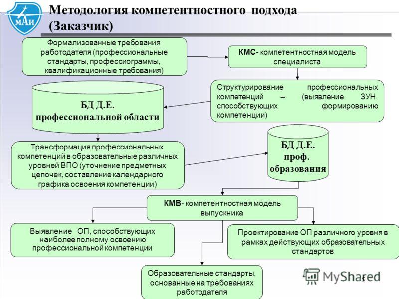 55 Методология компетентностного подхода (Заказчик) Формализованные требования работодателя (профессиональные стандарты, профессиограммы, квалификационные требования) Образовательные стандарты, основанные на требованиях работодателя КМС- компетентнос
