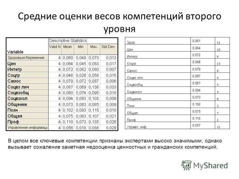Средние оценки весов компетенций второго уровня Здор 0,061 11 Цен 0,064 10 Интегр 0,072 9 Соцгр 0,048 13 Самос 0,079 6 Соцвз лич 0,087 4 Соцвзобщ 0,081 5 Соцвзкол 0,094 3 Общение 0,073 8 Позн 0,102 2 Общая 0,075 7 Проф 0,110 1 Управл. инф. 0,057 12 В