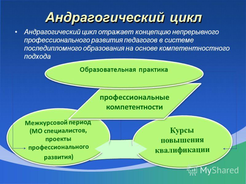 Андрагогический цикл Андрагогический цикл отражает концепцию непрерывного профессионального развития педагогов в системе последипломного образования на основе компетентностного подхода Межкурсовой период (МО специалистов, проекты профессионального ра