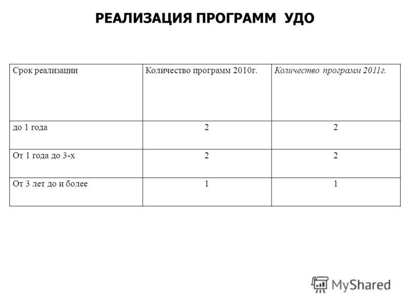 Срок реализацииКоличество программ 2010г.Количество программ 2011г. до 1 года22 От 1 года до 3-х22 От 3 лет до и более11 РЕАЛИЗАЦИЯ ПРОГРАММ УДО