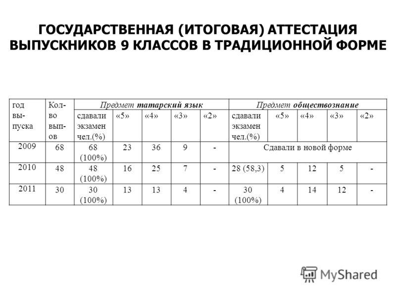 год вы- пуска Кол- во вып- ов Предмет татарский языкПредмет обществознание сдавали экзамен чел.(%) «5»«4»«3»«2»сдавали экзамен чел.(%) «5»«4»«3»«2» 2009 6868 (100%) 23369-Сдавали в новой форме 2010 4848 (100%) 16257-28 (58,3)5125- 2011 3030 (100%) 13