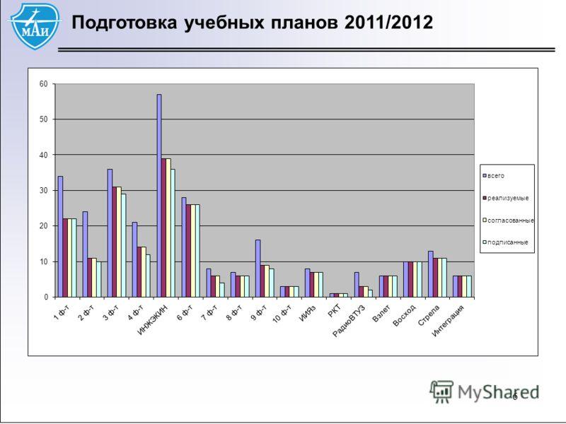 66 Подготовка учебных планов 2011/2012