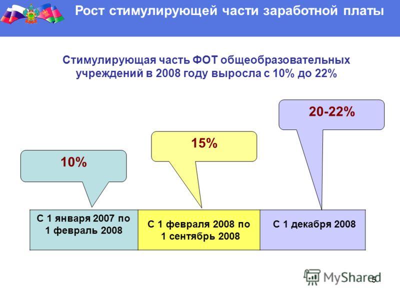 5 Рост стимулирующей части заработной платы С 1 января 2007 по 1 февраль 2008 С 1 февраля 2008 по 1 сентябрь 2008 С 1 декабря 2008 10% 15% 20-22% Стимулирующая часть ФОТ общеобразовательных учреждений в 2008 году выросла с 10% до 22%