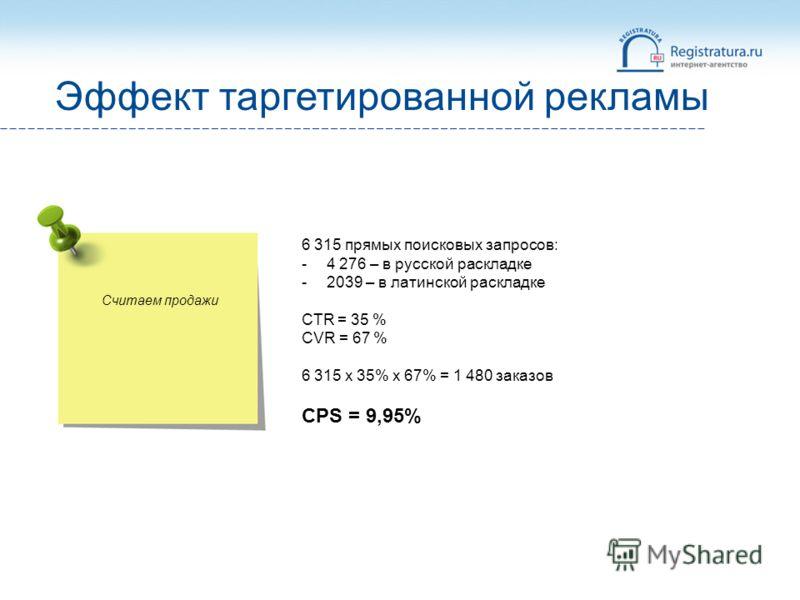 Считаем продажи Эффект таргетированной рекламы 6 315 прямых поисковых запросов: -4 276 – в русской раскладке -2039 – в латинской раскладке CTR = 35 % CVR = 67 % 6 315 x 35% x 67% = 1 480 заказов CPS = 9,95%