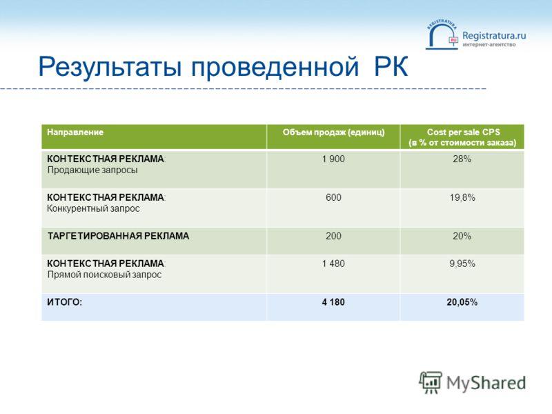 Результаты проведенной РК НаправлениеОбъем продаж (единиц) Cost per sale CPS (в % от стоимости заказа) КОНТЕКСТНАЯ РЕКЛАМА: Продающие запросы 1 90028% КОНТЕКСТНАЯ РЕКЛАМА: Конкурентный запрос 60019,8% ТАРГЕТИРОВАННАЯ РЕКЛАМА20020% КОНТЕКСТНАЯ РЕКЛАМА