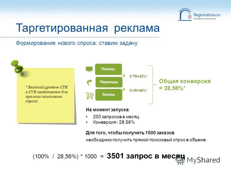 Показы Переходы Заказы * Высокий уровень CTR и CVR свойственен для прямого поискового спроса Таргетированная реклама На момент запуска: 200 запросов в месяц Конверсия - 28,56% Для того, чтобы получить 1000 заказов необходимо получить прямой поисковый