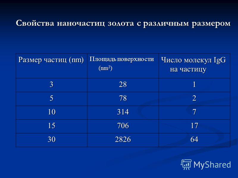 Свойства наночастиц золота с различным размером Размер частиц (nm) Площадь поверхности (nm 2 ) Число молекул IgG на частицу 3281 5782 103147 1570617 30282664