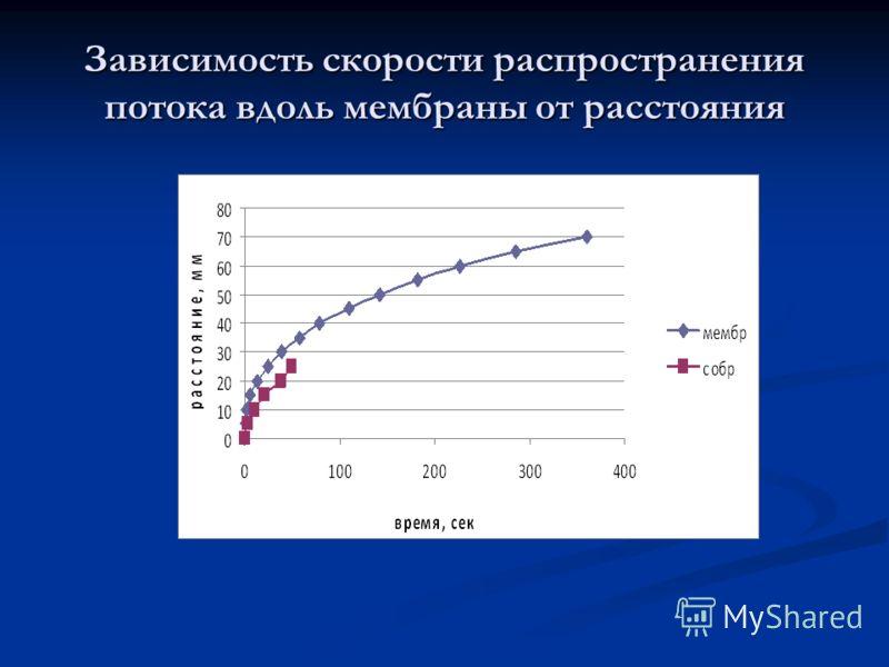 Зависимость скорости распространения потока вдоль мембраны от расстояния
