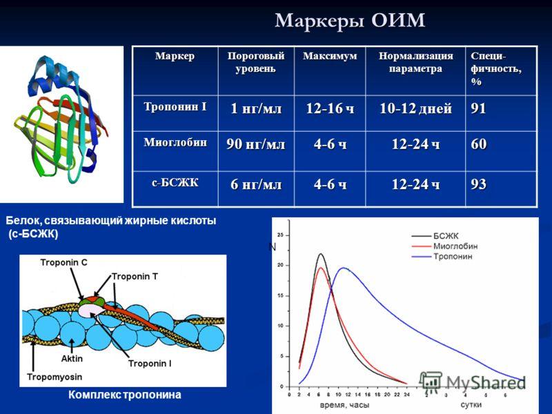 Маркеры ОИМ Белок, связывающий жирные кислоты (с-БСЖК) Комплекс тропонина NМаркер Пороговый уровень Максимум Нормализация параметра Специ- фичность, % Тропонин I 1 нг/мл 12-16 ч 10-12 дней 91 Миоглобин 90 нг/мл 4-6 ч 12-24 ч 60 с-БСЖК 6 нг/мл 4-6 ч 1