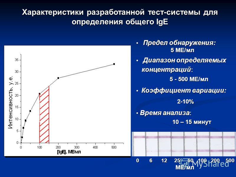 Характеристики разработанной тест-системы для определения общего IgE 0 6 12 25 50 100 200 500 МЕ/мл Предел обнаружения: Предел обнаружения: 5 ME/мл 5 ME/мл Диапазон определяемых Диапазон определяемых концентраций : концентраций : 5 - 500 МЕ/мл Коэффи