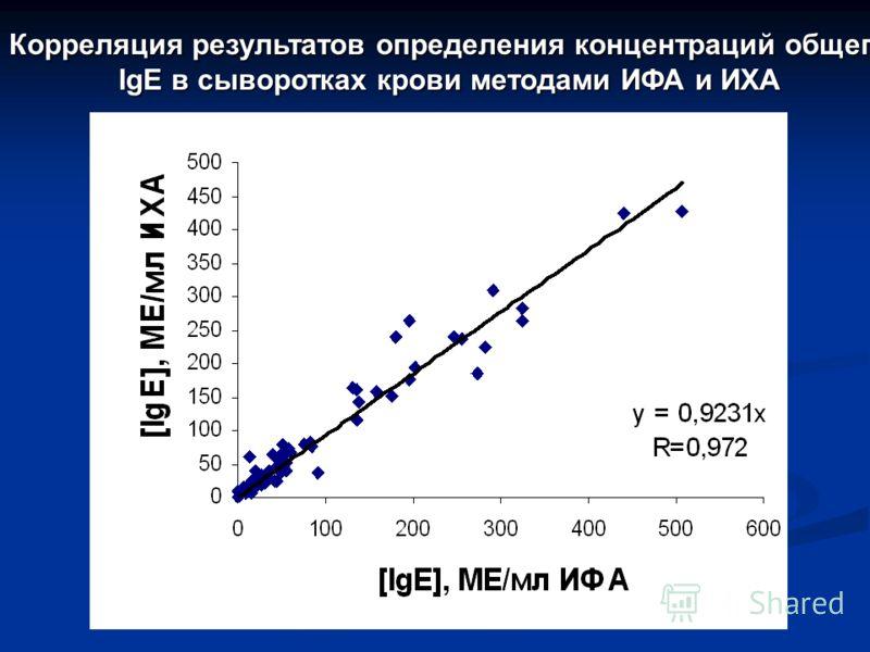 Корреляция результатов определения концентраций общего IgE в сыворотках крови методами ИФА и ИХА