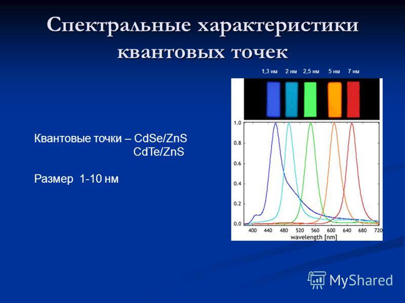 Спектральные характеристики квантовых точек Квантовые точки – CdSe/ZnS CdTe/ZnS Размер 1-10 нм 1,3 нм 2 нм 2,5 нм 5 нм 7 нм