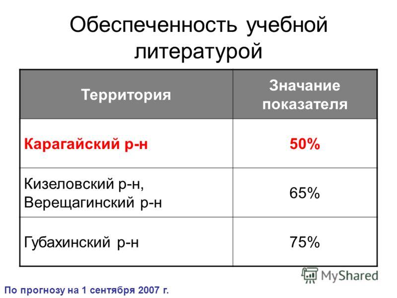 Обеспеченность учебной литературой Территория Значание показателя Карагайский р-н50% Кизеловский р-н, Верещагинский р-н 65% Губахинский р-н75% По прогнозу на 1 сентября 2007 г.