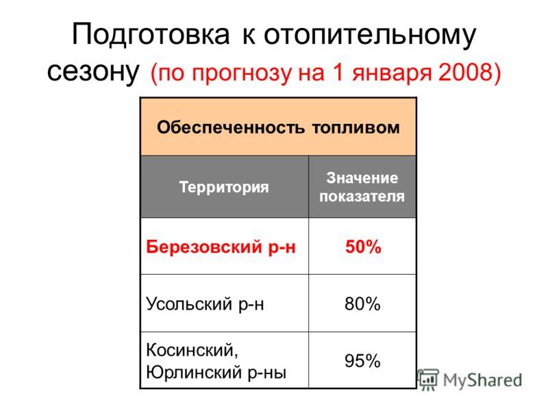 Подготовка к отопительному сезону (по прогнозу на 1 января 2008) Обеспеченность топливом Территория Значение показателя Березовский р-н50% Усольский р-н80% Косинский, Юрлинский р-ны 95%