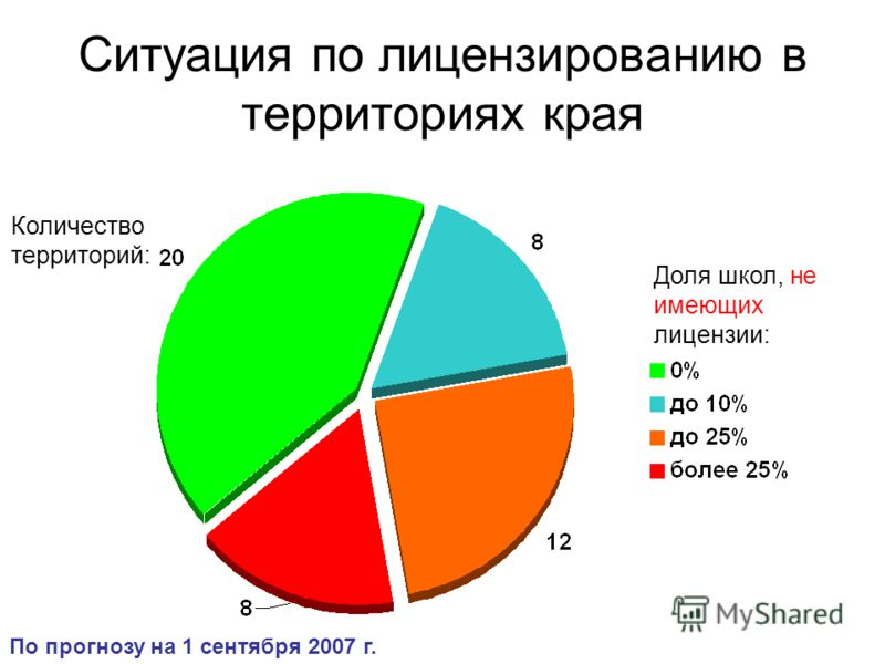 Ситуация по лицензированию в территориях края Доля школ, не имеющих лицензии: Количество территорий: По прогнозу на 1 сентября 2007 г.