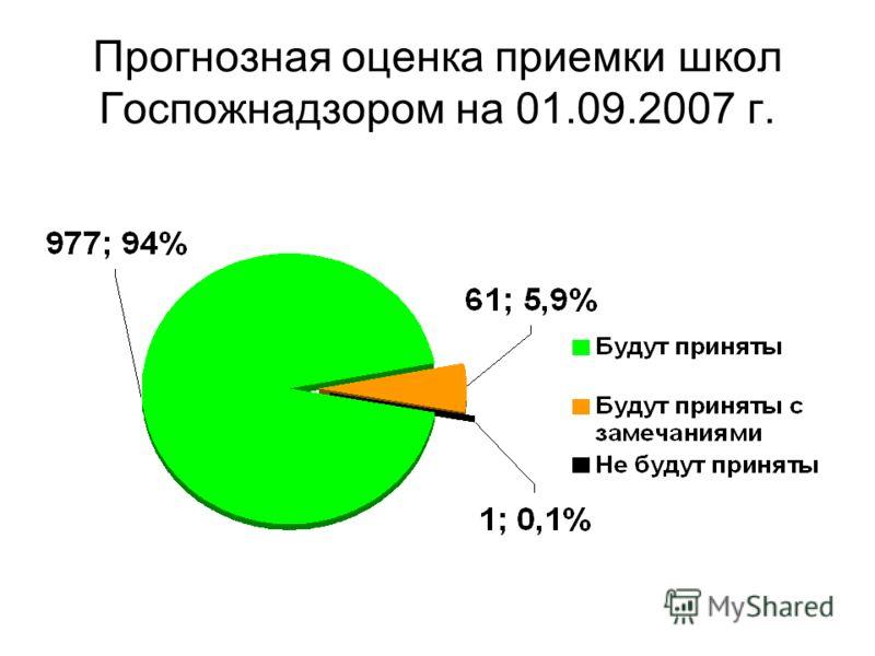 Прогнозная оценка приемки школ Госпожнадзором на 01.09.2007 г.