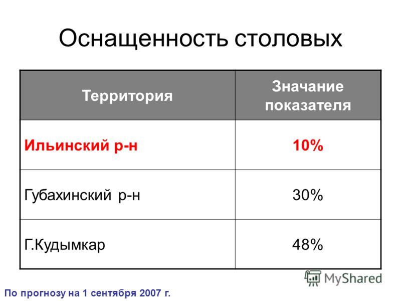 Оснащенность столовых Территория Значание показателя Ильинский р-н10% Губахинский р-н30% Г.Кудымкар48% По прогнозу на 1 сентября 2007 г.