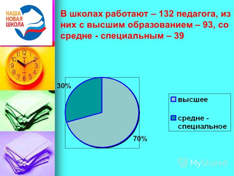 В школах работают – 132 педагога, из них с высшим образованием – 93, со средне - специальным – 39