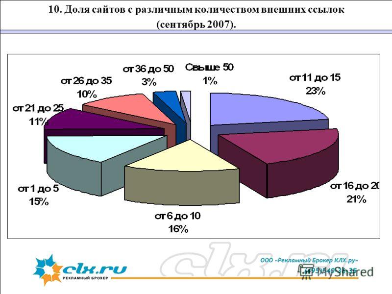 10. Доля сайтов с различным количеством внешних ссылок (сентябрь 2007).