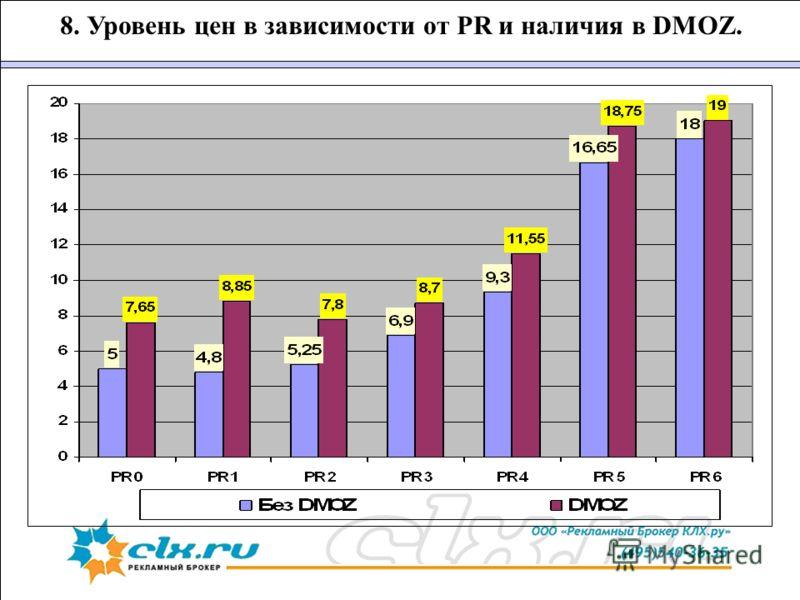 8. Уровень цен в зависимости от PR и наличия в DMOZ.