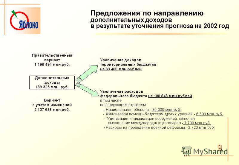 Предложения по направлению дополнительных доходов в результате уточнения прогноза на 2002 год 9